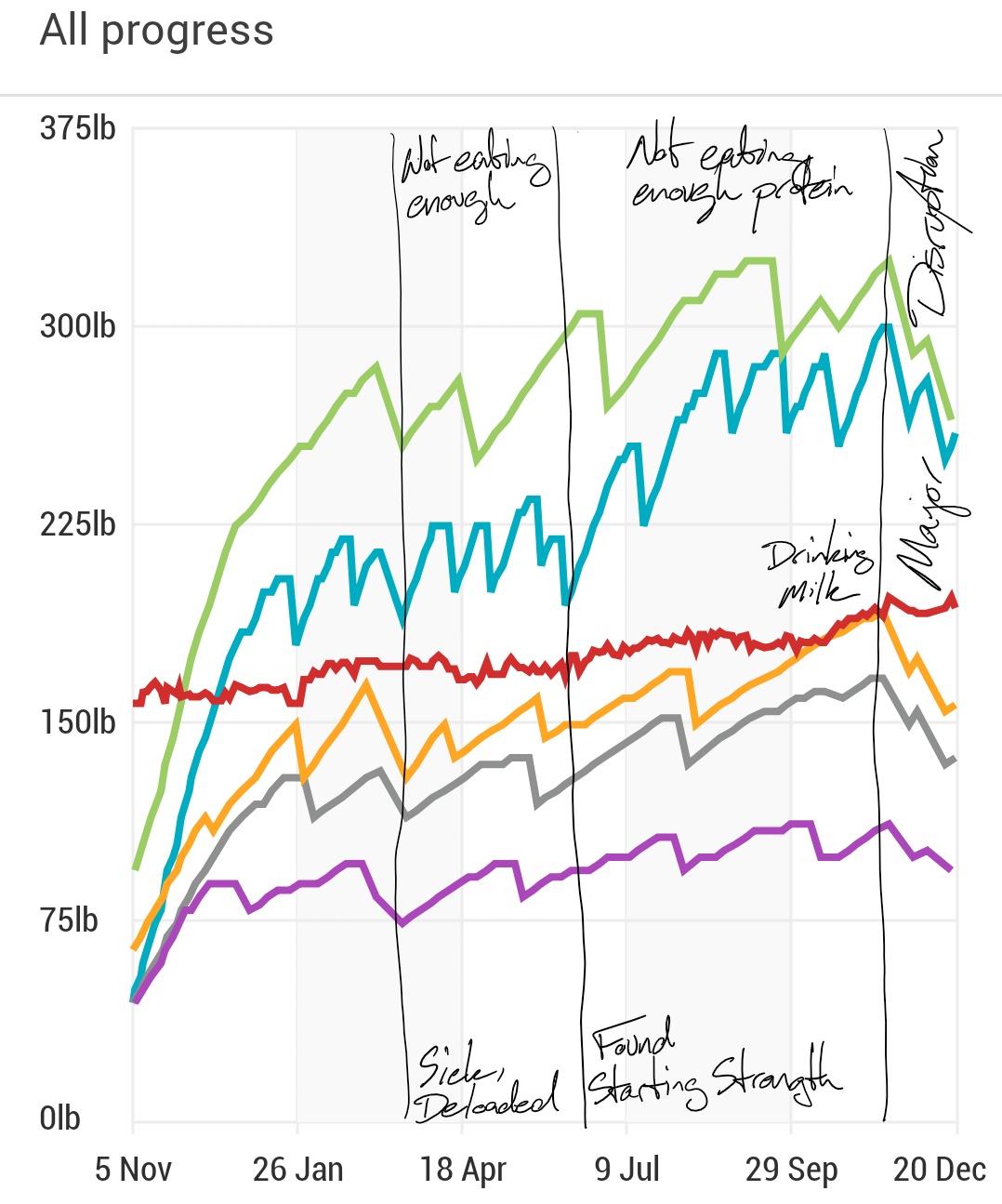 Key, from top the bottom: deadlift (green), squat (blue), bodyweight (red), barbell row (orange), bench press (gray), overhead press (purple).