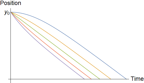 Plots of \(y_c(t)\) for the same values of \(u_0\) and \(v_c\) as above.