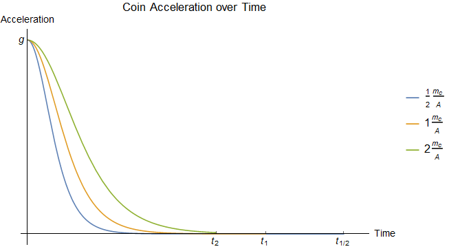 Accelerations over time for coins with different \(m_c/A\) ratios dropped from the same height.