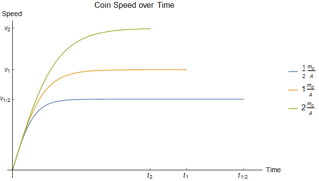 Speeds over time for coins with different \(m_c/A\) ratios dropped from the same height.