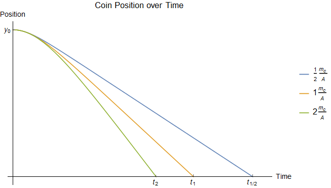 Positions over time for coins with different \(m_c/A\) ratios dropped from the same height.