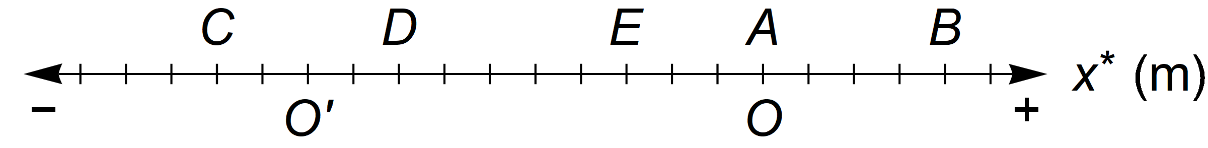 As before, \(x^*\) stands for either \(x\) or \(x'\), depending on whether \(O\) or \(O'\) is used as the axis origin, respectively.