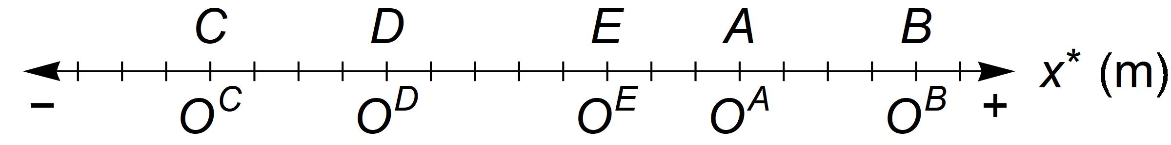 The * in \(x^*\) stands for \(A\), \(B\), \(C\), \(D\), or \(E\), depending on whether \(O^A\), \(O^B\), \(O^C\), \(O^D\), or \(O^E\) is being used as the axis origin.