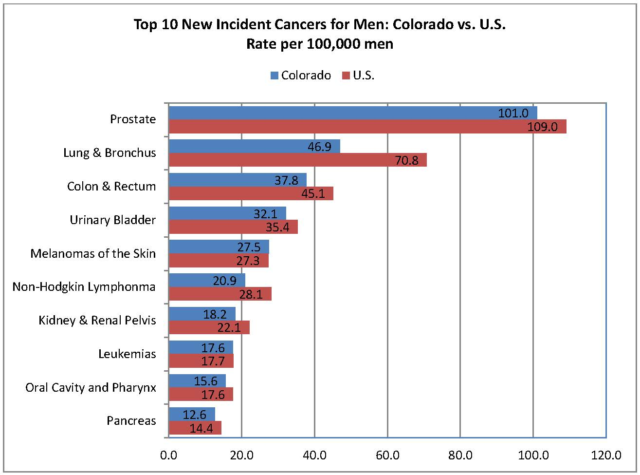 Top 10 New Incident Cancers for Men_CO vs USA.jpg