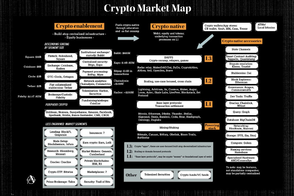 2019 Crypto Market Map
