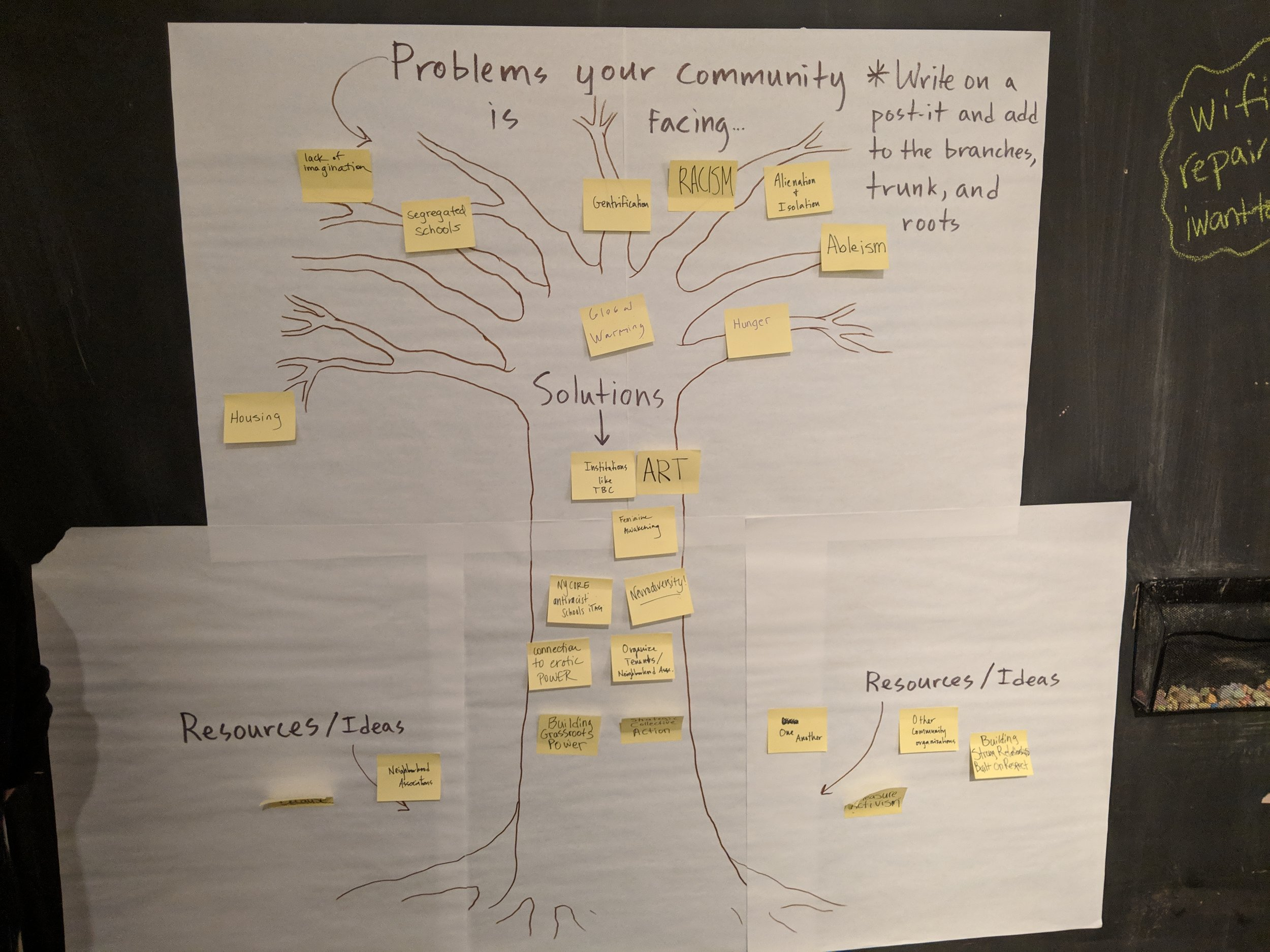 Prob and Solution Tree.jpg