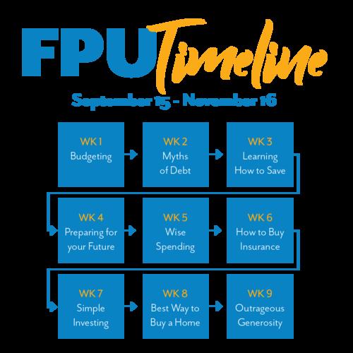 FPU+TImelineTimeline.png