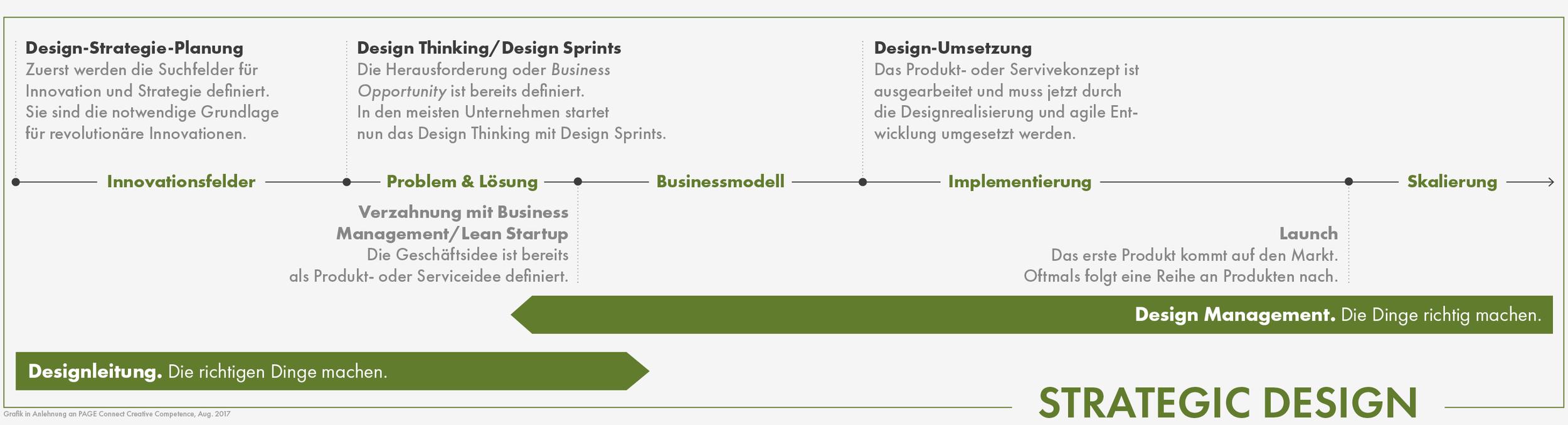 Grafik_Strategic-Design-Prozess.png