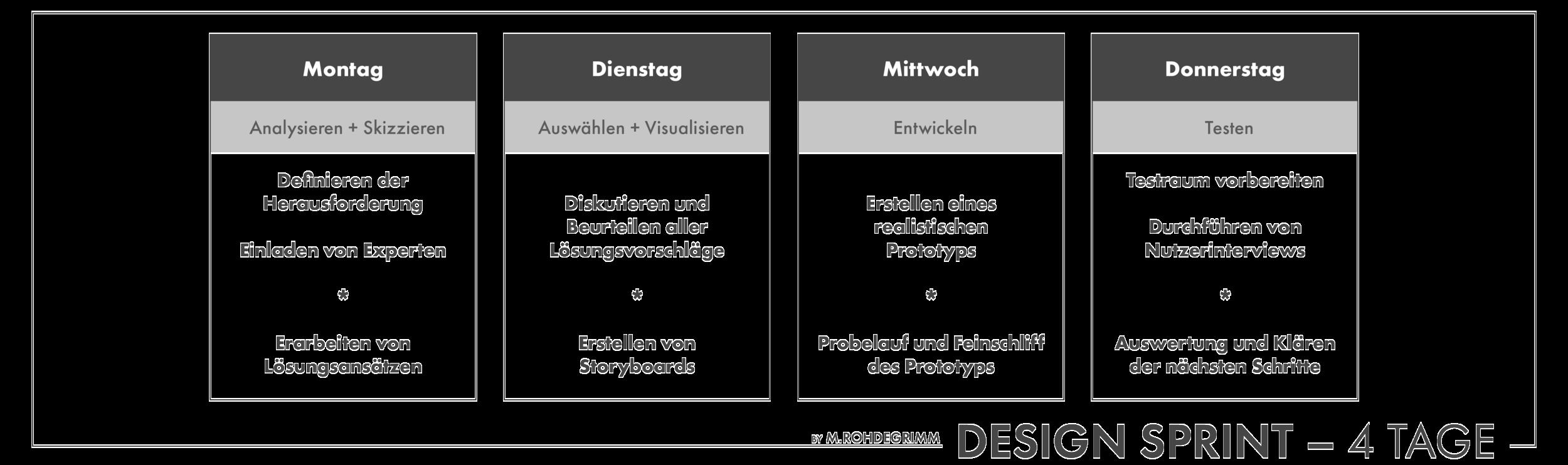 Grafik_Design-Sprint_Agenda_4-Tage.png