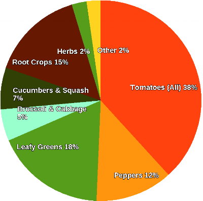 Proportion of crops produced at farm by sales