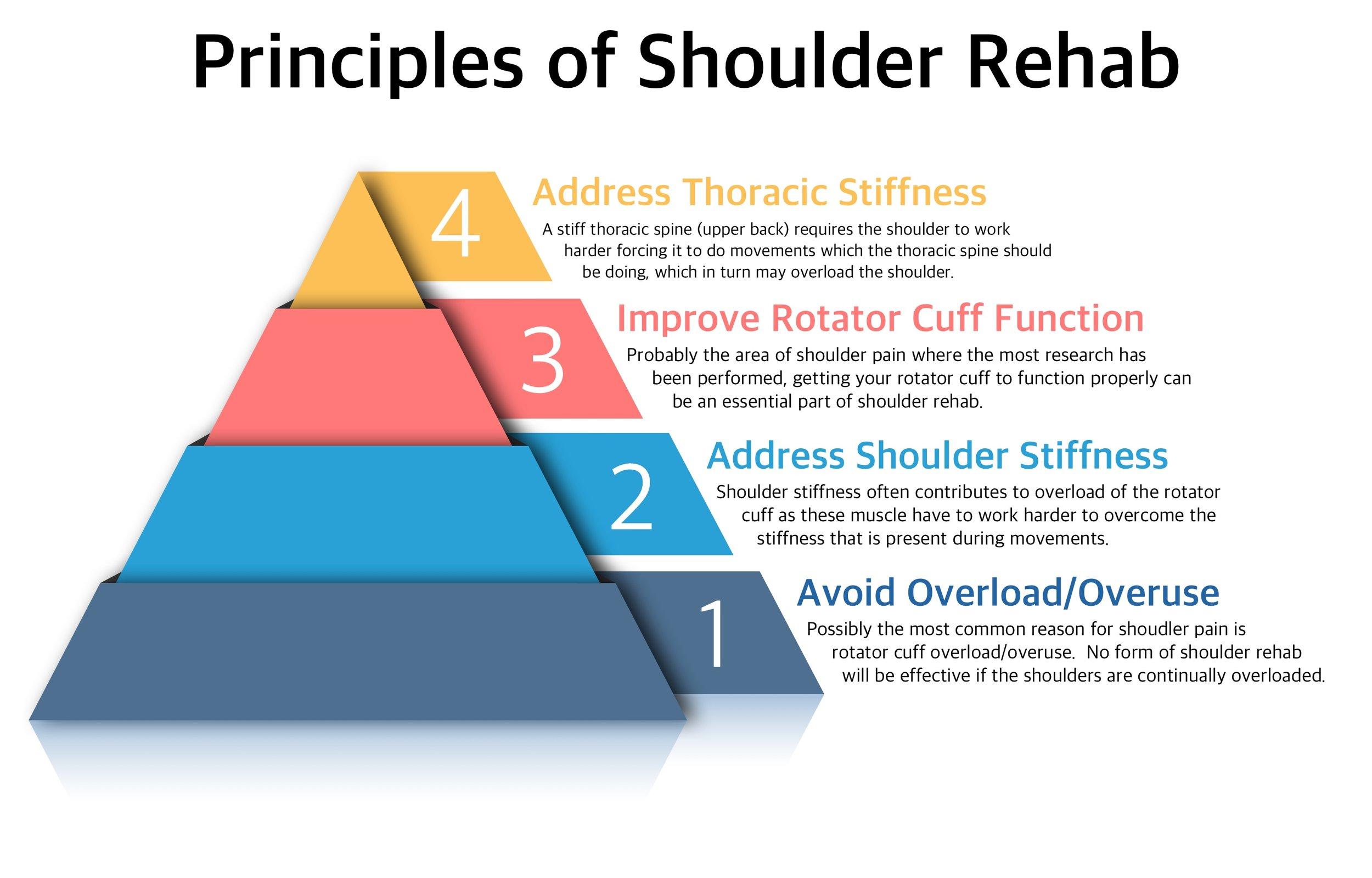 Four tips for Shoulder Pain - Principles of Shoulder Rehab