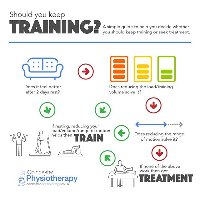 How to know whether you should keep training 😃  #ColchesterPhysiotherapy  #Colchester #Essex #CrossFit #Exercise #Exercisemotivation #Workout #Gains #Squats #Weights #Deadlifts #GymLife #GirlsWhoLift #StrengthTraining #Fitness #Fitnessmotivation #Fitnessjourney #Bodybuilding #Pilates #Fitfam #Running #RunnersOfInstagram #Marathon #Instarunners #LoveRunning⠀⠀ (Disclaimer https://www.colchester-physiotherapy.co.uk/disclaimer)