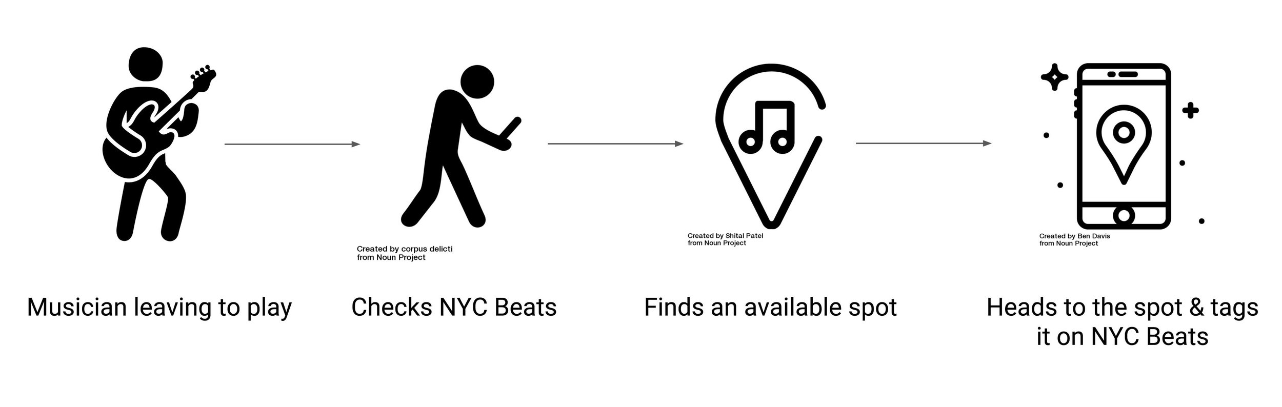 User journey of a musician using NYC Beats