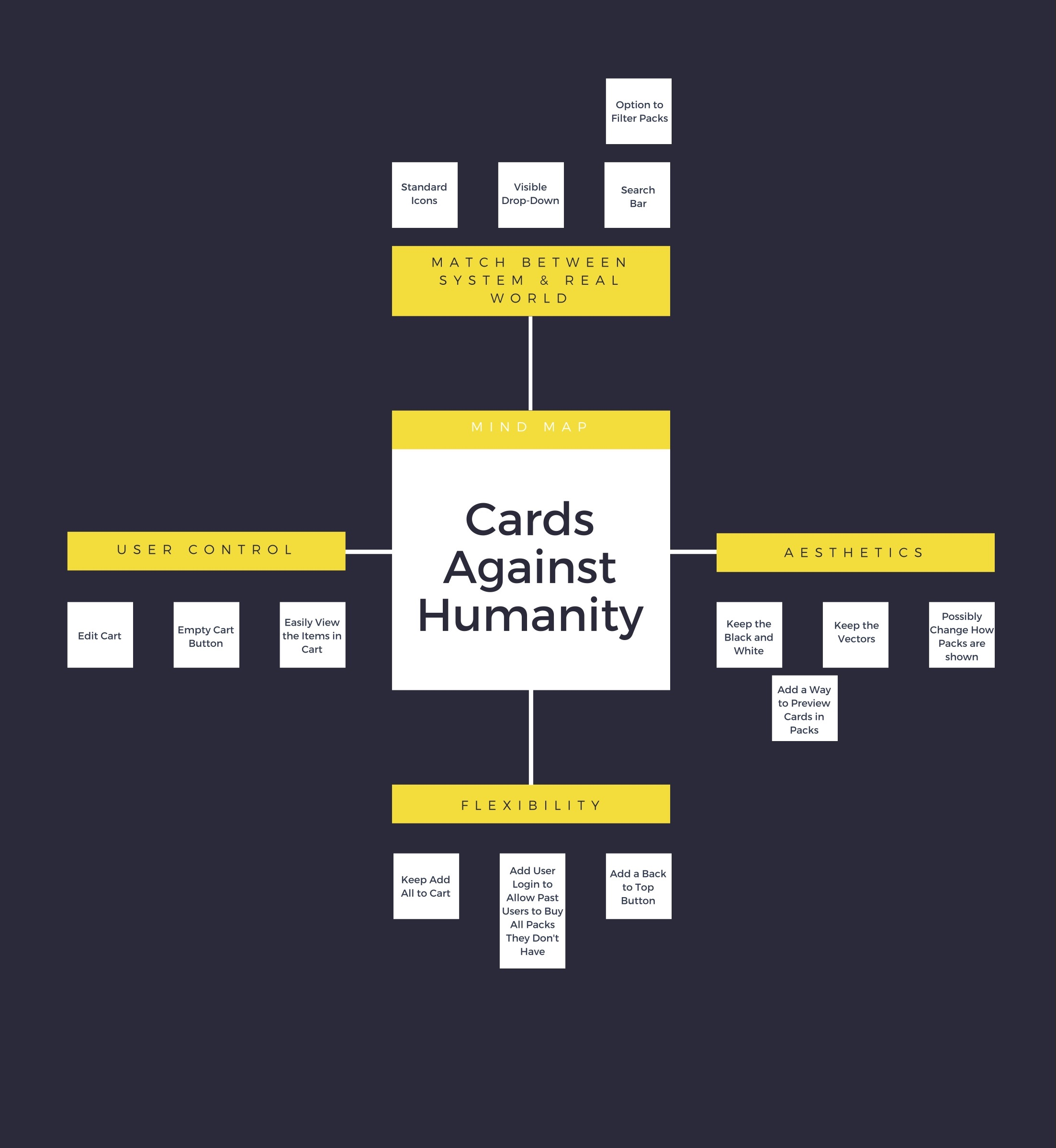 For this mind map I am brainstorming off of the Heuristic Evaluation. For myself personally I find this a good way to start and organize my thoughts and ideas of ways to fix the Cards Against Humanity online store.