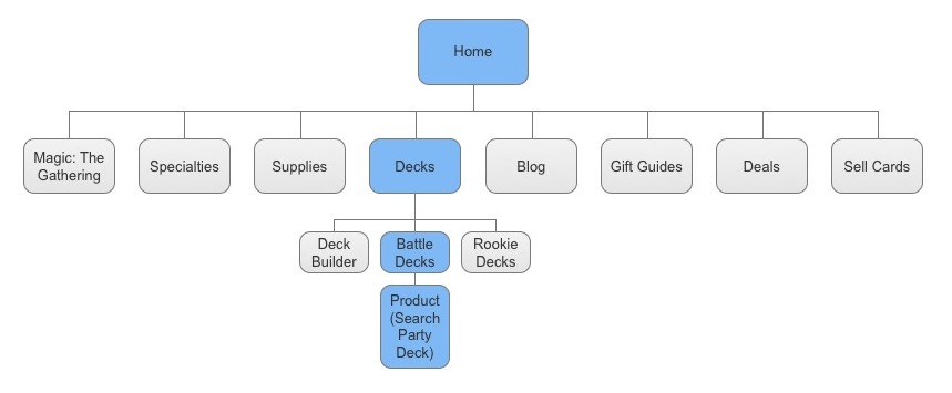 Card Kingdom Website Flow Chart