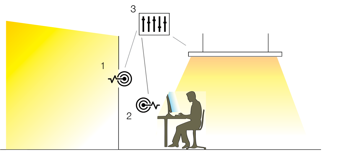 The ceiling lights are controlled (3) based on an exterior daylight sensor (1) and an indoor light sensor (2) to reduce glare and optimize contrasts.