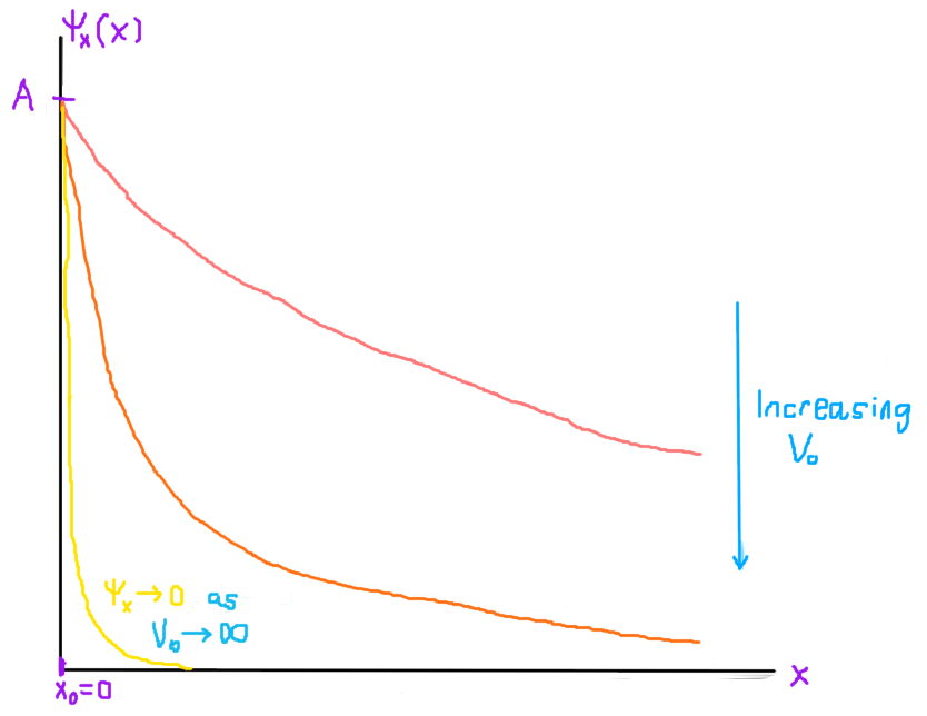 Figure 2 (click to expand): The probability amplitude of measuring the particle at a position \(x\) in the presence of a potential \(V_0\) decreases exponentially with increasing \(V_0\).