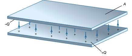 Figure 1: Parallel-plate capacitor. Each conductor is a flat plate with charges \(-Q\) and \(+Q\), areas of \(A\), and separated at a distance of \(d\).   Courtesy of the Department of Physics and Astronomy, Michigan State University