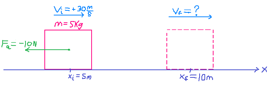 Figure 1: Work done on a block by a constant force of \(-10\) newtons over a displacement of \(5\) meters.