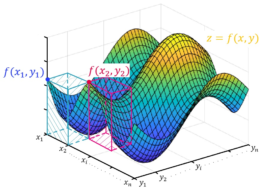 Figure 2: The volume underneath the surface \(f(x,y)\) can be approximated by summing the volumes of an \(nm\) number of columns underneath the surface. As these columns become infinitesimally skinny and as the number \(nm\) of them approaches infinity, this sum gives the exact volume underneath the surface \(f(x,y)\).