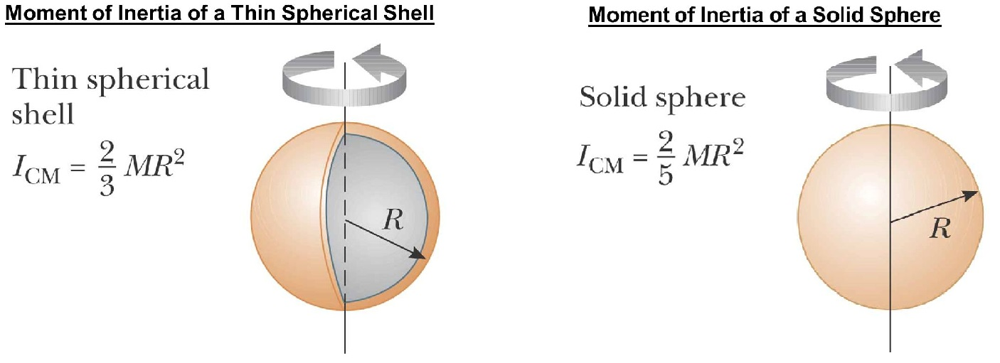 Figure 1: The rotational inertia of a hollow sphere is given by \(I=\frac{2}{3}MR^2\) and the rotational inertia of a solid ball is given by \(\frac{2}{5}MR^2\). Since the lever arms \(r\) (perpendicular distance from the axis of rotation) of each mass element in the solid sphere is smaller (because each mass is closer to the axis of rotation) than the lever arms in the hollow sphere (since each mass is farther away from the axis of rotation), the solid sphere must have a smaller rotational inertia. According to Equation (2), if \(r\) is smaller, then the function \(r^2\) that we are taking the area under is smaller.