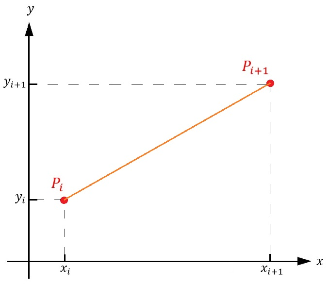 Figure 2: A close up view of the \(i^{th}\) chord subdividing the curve \(P_1P_n\). Since the chord \(P_iP_{i+1}\) forms a right triangle, by using the Pythagorean theorem we can express \(L(P_iP_{i+1})\) as \(\sqrt{(Δx_i)^2+(Δy_i)^2}\).