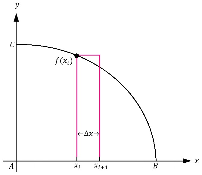 Figure 2: A graph of the quarter circle \(x^2+y^2=r^2\) for \(x≥0\) and \(y≥0\). An \(n\) number of rectangles, \(f(x_i\)Δx\), are drawn underneath the curve.