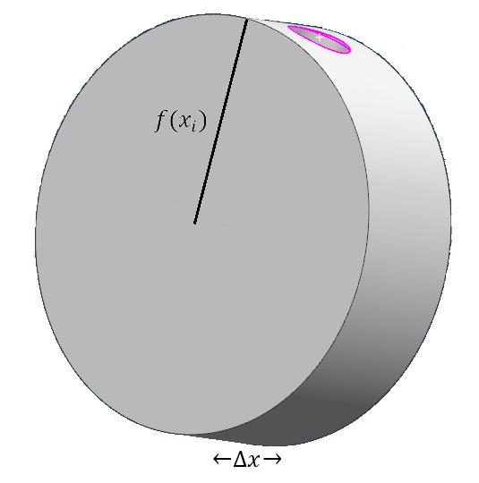 Figure 3: By rotating the \(i^{th}\) rectangle about the \(x\)-axis, the cylinder depicted above is obtained. By doing this for each rectangle, an \(n\) number of cylinders are obtained. All of these cylinders fit inside of a hemisphere of radius \(r\) and the sum of the volumes of all of those cylinders approximate the volume of the hemisphere.