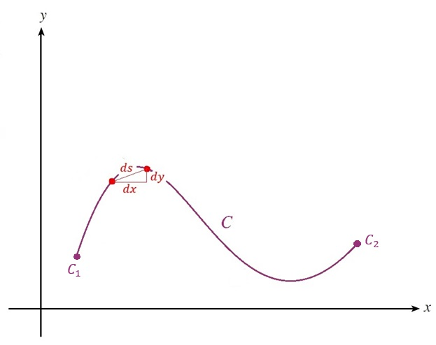 Figure 2: By the Pythagorean theorem, each infinitesimal arc length \(ds\) can be represented in terms of \(x\) and \(y\) as \(\sqrt{x+2+y^2}\).