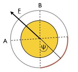 Figure 1: An arc mirror (dark orange arc) subtended by an angle \(2\phi\) reflects a star's radiation back towards itself. Photons collide against the portion of the star's surface which is subtended by the angle \(2\phi\). These collisions result in a net force \(\vec{F}\) exerted on the star causing the entire star to move in the direction of the arrow. The star's gravity pulls everything else in the star system along with it.