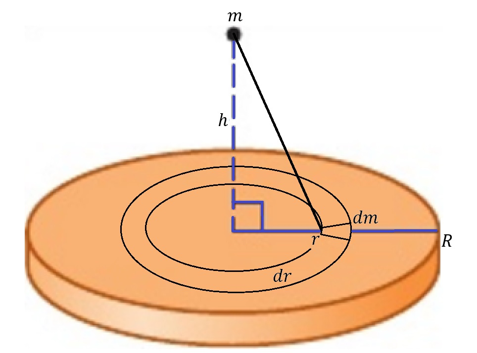 Figure 2: A disk of mass \(M=\int{m_{ring}}\) exerts a gravitational force on a particle of mass \(m\) a distance \(h\) away from the center of the disk along the \(x\)-axis. By summing the gravitational force exerted on \(m\) by each ring of radius \(r\) from \(r=0\) to \(r=R\), we can find the total gravitational force exerted on \(m\) by the entire disk.