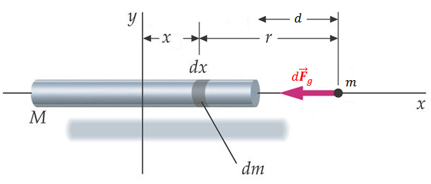 Figure 1: A rod of mass \(M\) and a particle of mass \(m\) are separated from each other by a distance of \(d\) along the \(x\)-axis. Each mass element \(dm\) comprising the rod is located at some position \(x\) along the \(x\)-axis and is separated from the particle \(m\) by some amount \(r\). By summing all the gravitational forces \(d\vec{F}_g\) exerted by each mass element \(dm\) comprising the rod, we can find the total gravitational force exerted on \(m\) by the entire rod.