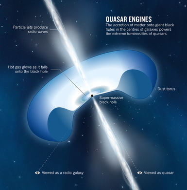 Figure 4: Illustration of the various different components of a quasar.\(^{[4]}\)  Image credit: Futurism.