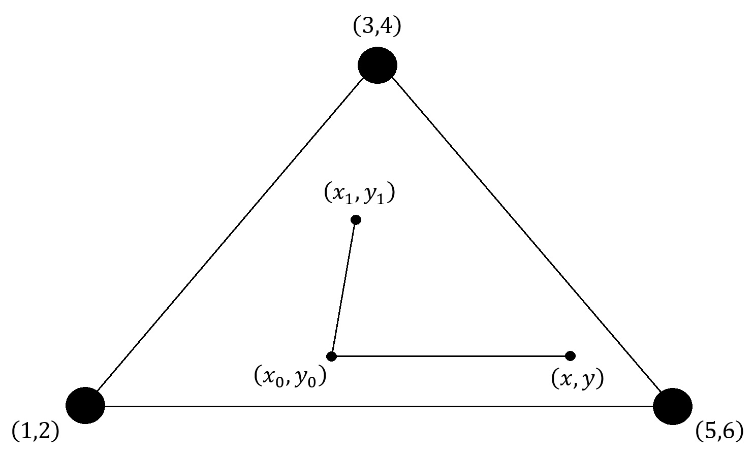 Figure 2: The three points \((1,2)\), \((3,4)\), and \((5,6)\) form an equilateral triangle. Choose any arbitrary point \((x,y)\) anywhere on the plane either inside or outside the triangle. If you rolled a 1 or 2, then draw a new point \((x_0,y_0)\) whose distance is half way between the points \((x,y)\) and \((1,2)\). Repeat this many times.