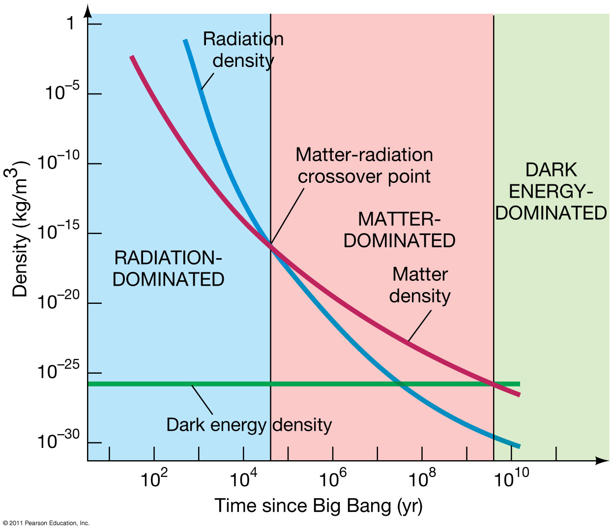 Figure 1: As you can see from the graph above, for the first roughly 10,000 years most of the energy density in the universe was due to the presence of radiation. During the time interval from when the universe was 10,000 years old to when it was several billion years old, the energy density of the universe was dominated by matter. In our present epoch, the energy density of the universe is dominated by dark energy (or vacuum energy). This graph has profound implications. As time progresses, dark energy will become more and more dominant and will remain the dominant source of energy in the universe; since dark energy causes everything in the universe to expand, the universe will continue to expand without ever stopping. This graph, essentially, implies the ultimate fate of the universe. The universe will continue to expand more and more until it becomes dark, empty, and lifeless.