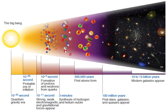 "Figure 3: The Alpha-Beta-Gamma paper demonstrated that after the first roughly three minutes of the universe since its initial Bang, hydrogen and helium nuclei were synthesized via nuclear fusion. After about three minutes, the universe cooled enough for fusion to stop; but the universe was still so hot that all of the matter comprising the universe was a plasma and plasma's are opaque to radiation. The matter comprising the universe was in a plasma state for the first roughly 300,000 years since the Big Bang; since plasma is opaque to radiation, for the first roughly 300,000 years light could not freely travel throughout the universe without constantly ""bumping into stuff (atomic nuclei)."" At sometime when the universe was about 300,000 to 400,000 years old, matter cooled enough for electrons to bind to atomic nuclei and for light to freely pass through the universe. Due to the expansion of space, Alpher and Herman estimated that wavelengths of this light should now be stretched into the microwave region."