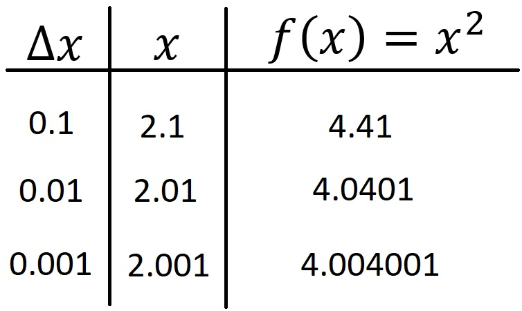 Table 1: Values of \(f(x)\) as \(x→2\) and as \(Δx→0\).