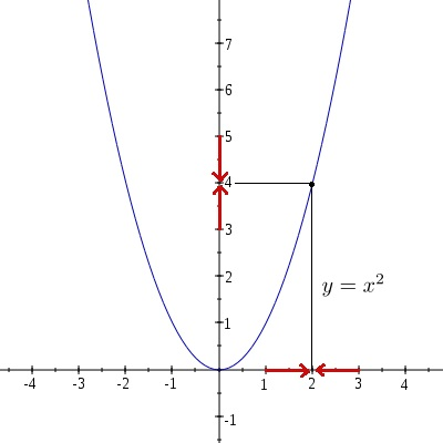 Figure 2: Graph of the function \(f(x)=x^2\). As the values of \(x\) get closer and closer to equaling \(2\), the values of \(x^2\) get closer and closer to equaling \(4\).