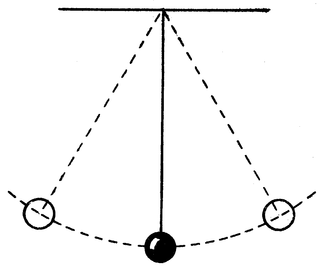 Figure 1: The motion of a simple pendulum is an example of the time-reversibility of Newton's second law. Given the initial state of the pendulum, Newton's second law can be used to determine the past or future state of the system. For example, one could determine the velocity and position of the pendulum at any past or future time given its present state.
