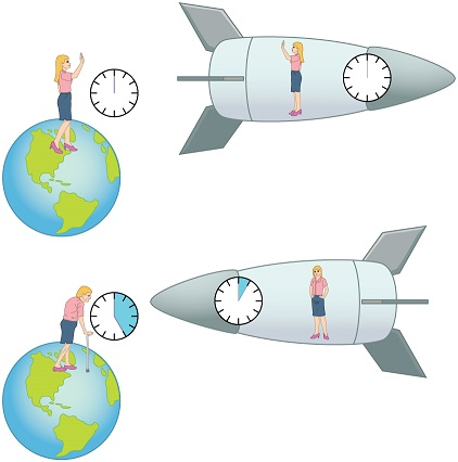 Figure 1: A clock onboard a spacecraft or plane circumnavigating the Earth will tick more slowly than a clock on the Earth's surface. All physical processes run more slowly at very high altitudes above the Earth's surface. This is even true if the relative velocity between both objects is zero; according to Einstein's general theory of relativity, the Earth's mass warps time in such a way where the flow of time (how rapidly or how slowly the clock ticks) varies with altitude above the Earth's surface. This is a mindboggling prediction!