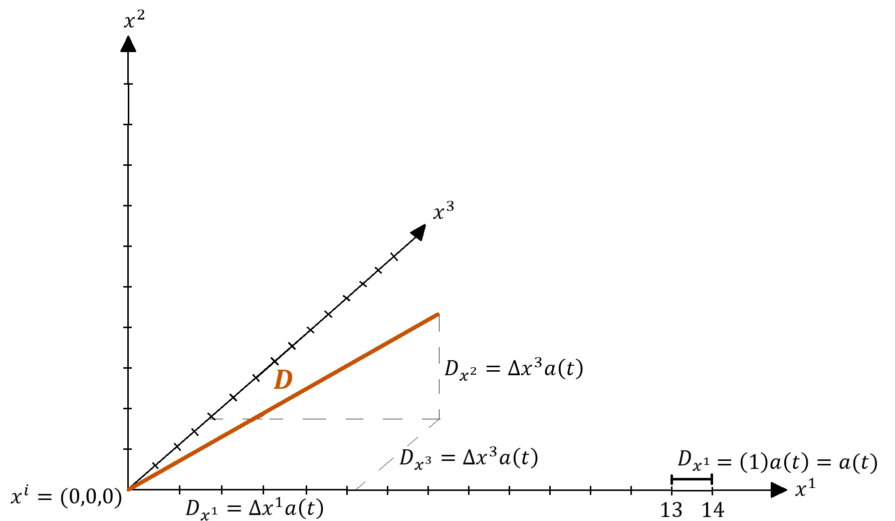 Figure 1: The coordinate value \(x^i\) assigned to each tick mark in the rectangular coordinate system above remains the same as the coordinate system stretches or contracts. Only the scaling factor \(a(t)\) changes when the coordinate system stretches or contracts.
