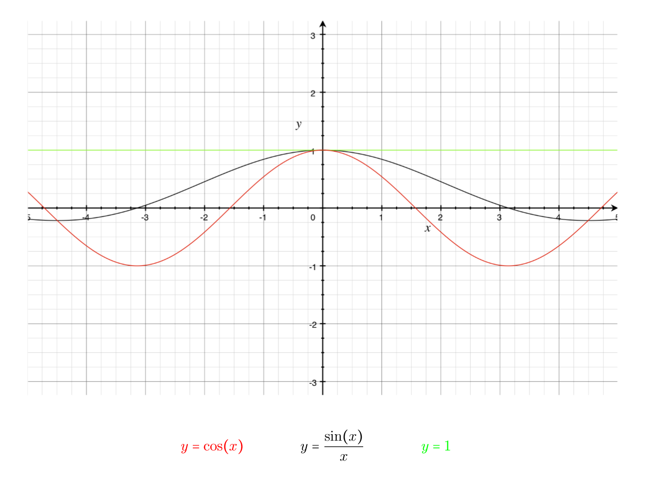 "Figure 2: As you can see graphically, for values of \( ϴ\) in the range \(\frac{-π}{2}<ϴ<\frac{π}{2}\), the following inequalities are true \(1≥\frac{sinϴ}{ϴ}≥cosϴ\).   Notice that as \(ϴ\) approaches zero from both the negative and positive directions, the function \(\frac{sinϴ}{ϴ}\) gets ""squeezed"" into the same point on the graph."