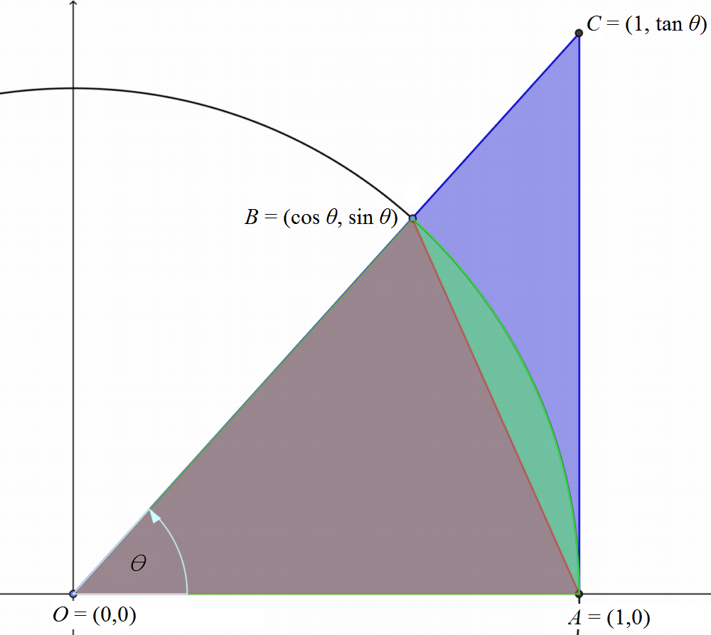 Figure 1: The wedge \( ⪦OBA\) (colored blue) comprises a portion of the unit circle. The lengths \(AB\) and \(AC\) are the radius of the unit circle and are therefore equal to one. The heights of the triangles   \(△OBA\)   and \(  △OCA\) can be found using basic trigonometry.