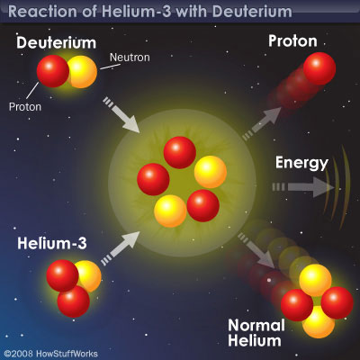 Using a nuclear reactor to fuse together deuterium and helium-3 would generate a lot of energy; that energy would be transferred to a shock absorber on the rear of a spaceship which would give the spaceship thrust thereby causing it to accelerate.  Image retrieved from:   https://science.howstuffworks.com/environmental/green-science/energy-from-space.htm