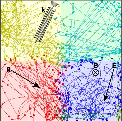 An example environment fed to the AI physicist. Here, the field of view is divided into four quadrants, each of which is governed by a different physical effect, such as gravity or an electromagnetic field. The dots and lines represent the ball's trajectory through the environment. Based on how a ball moves through the environment, the AI must use the strategies it was given to describe the physical laws that are governing the ball's motion. Image: Tegmark and Wu/arXiv