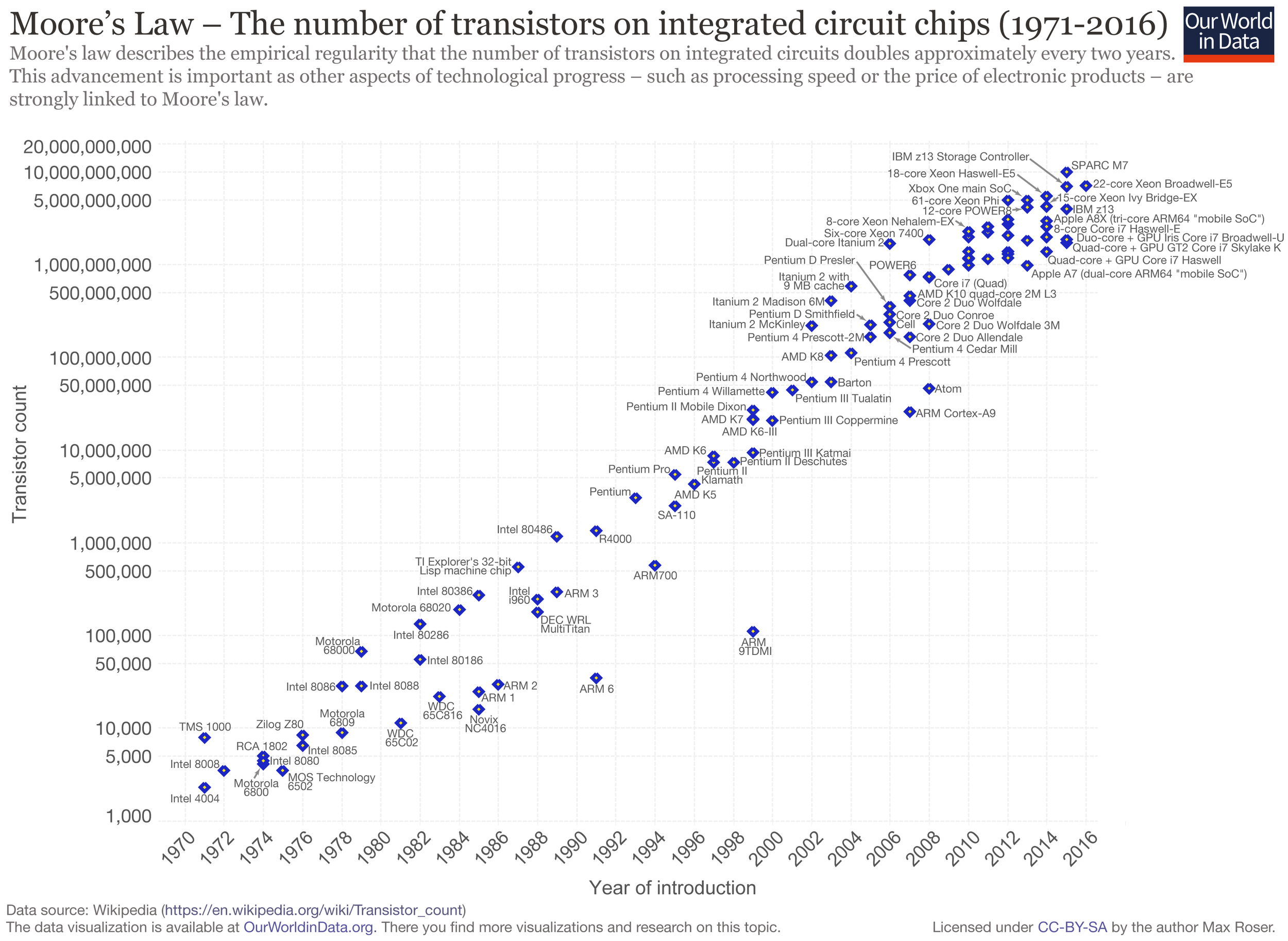 A plot of CPU  transistor counts  against dates of introduction.    Source URL:      https://commons.wikimedia.org/wiki/File:Moore%27s_Law_Transistor_Count_1971-2016.png