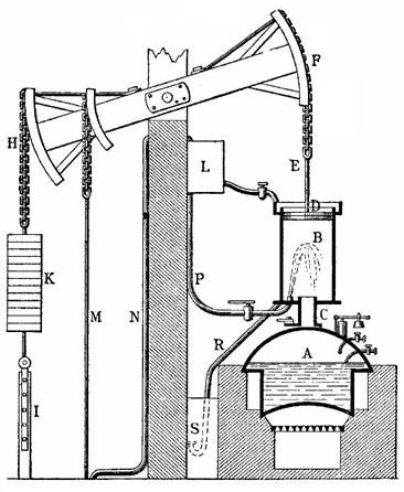 """"""" Newcomen's steam-powered atmospheric engine  was the first practical piston steam engine. Subsequent steam engines were to power the Industrial Revolution.""""\(^{[7]}\)"""