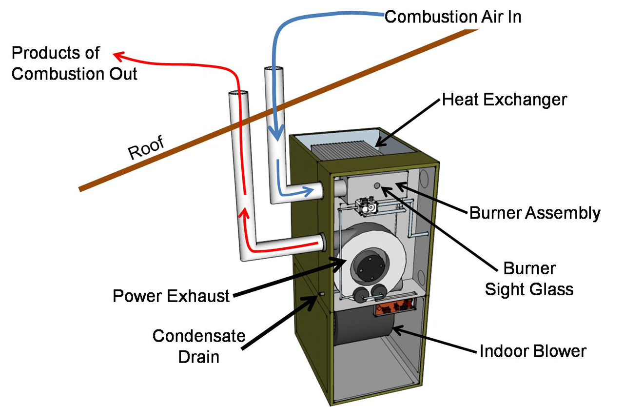 High-efficency furnace design. Air from outside pulled into combustion chamber and exhausted back outside.