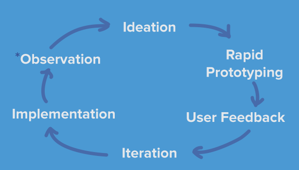 The Firetail Human Centered Design Cyrcle