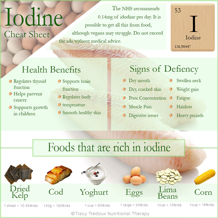 cheat sheet showing the nutritional benefits of iodine, along with some iodine-rich foods and the iodine content of each. Signs of an iodine deficiency are also listed here